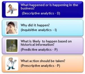 analytics evolution