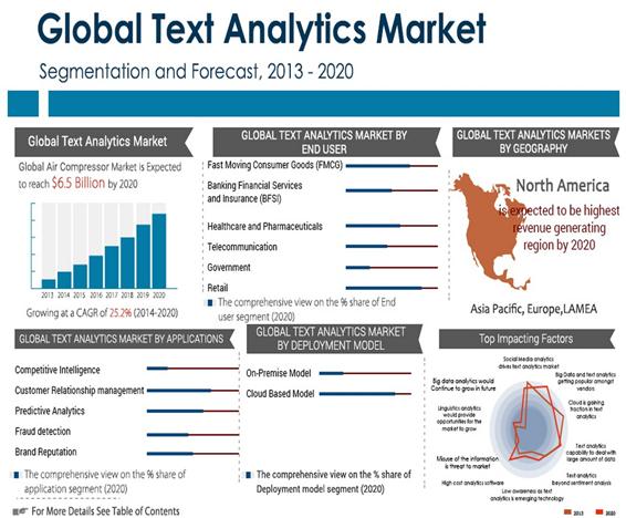 Text Analytics Market