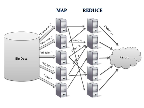 What is Mapreduce?