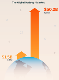Hadoop market growth