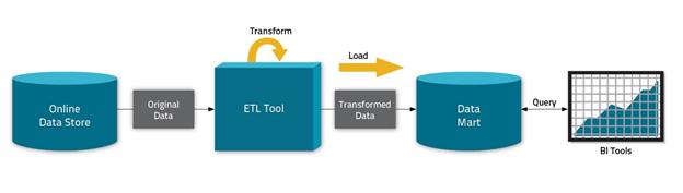 ETL in Hadoop