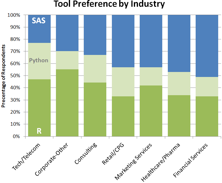 R, Python or SAS: Which one should you learn first? - Data