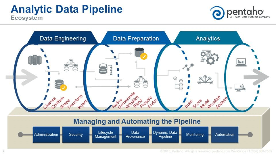 Analytics data pipeline