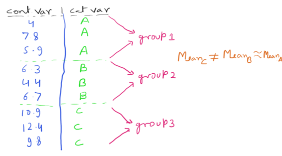 Continuous variable and multi-categorical variable correlation
