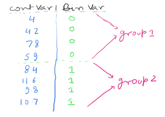 Continuous & Binary Variable