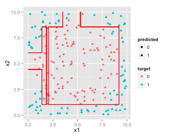 Logistic Regression Vs Decision Trees Vs SVM: Part I