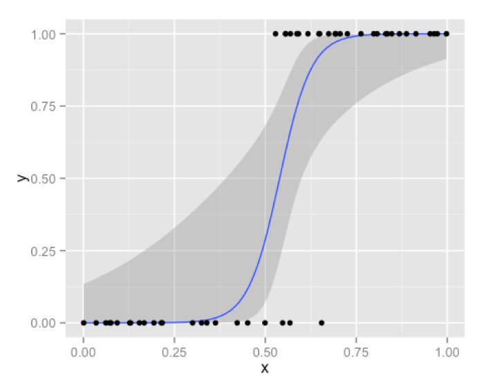 Logistic Regression vs Decision Trees vs SVM: Part II