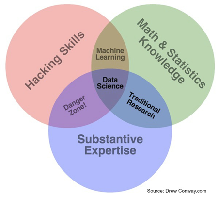 8 must have data science skills