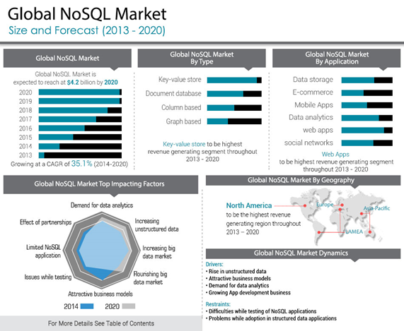 Global NoSQL Market
