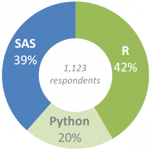 R, Python or SAS: Which one should you learn first?