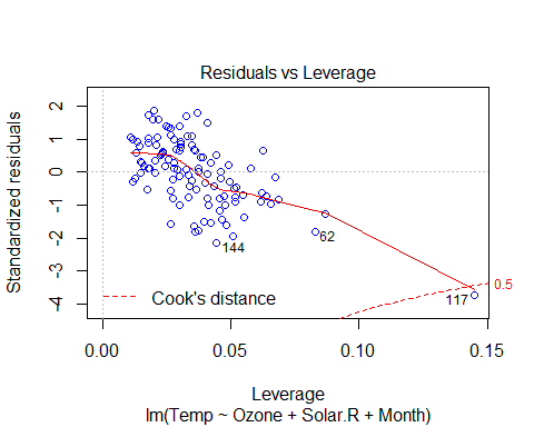 Residuals vs leverage
