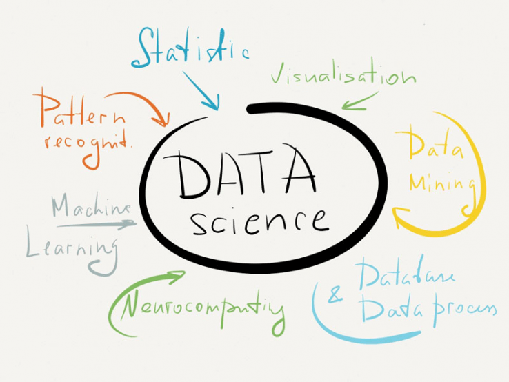Anatomy of a data science project - Edvancer Eduventures