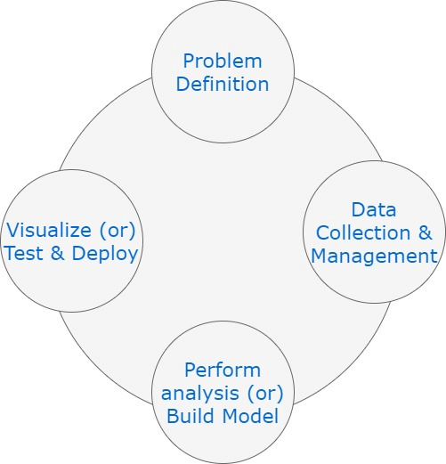 Anatomy of a data science project