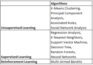 Foundations of data science made simple (Part 2)