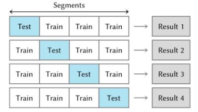 cross validation of a dataset