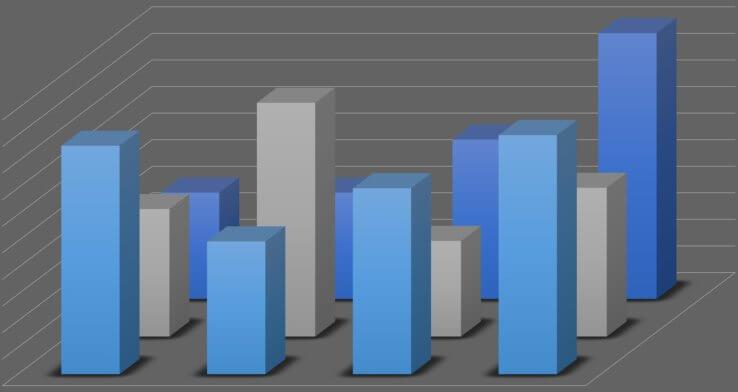 Predictive vs Descriptive vs Diagnostic Analytics